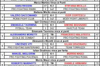 risultati degli incontri di K-1 e Thai Boxe